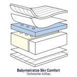 Julius Zöllner 7470100000 Babymatratze Sky Comfort, 60 x 120 cm, weiß